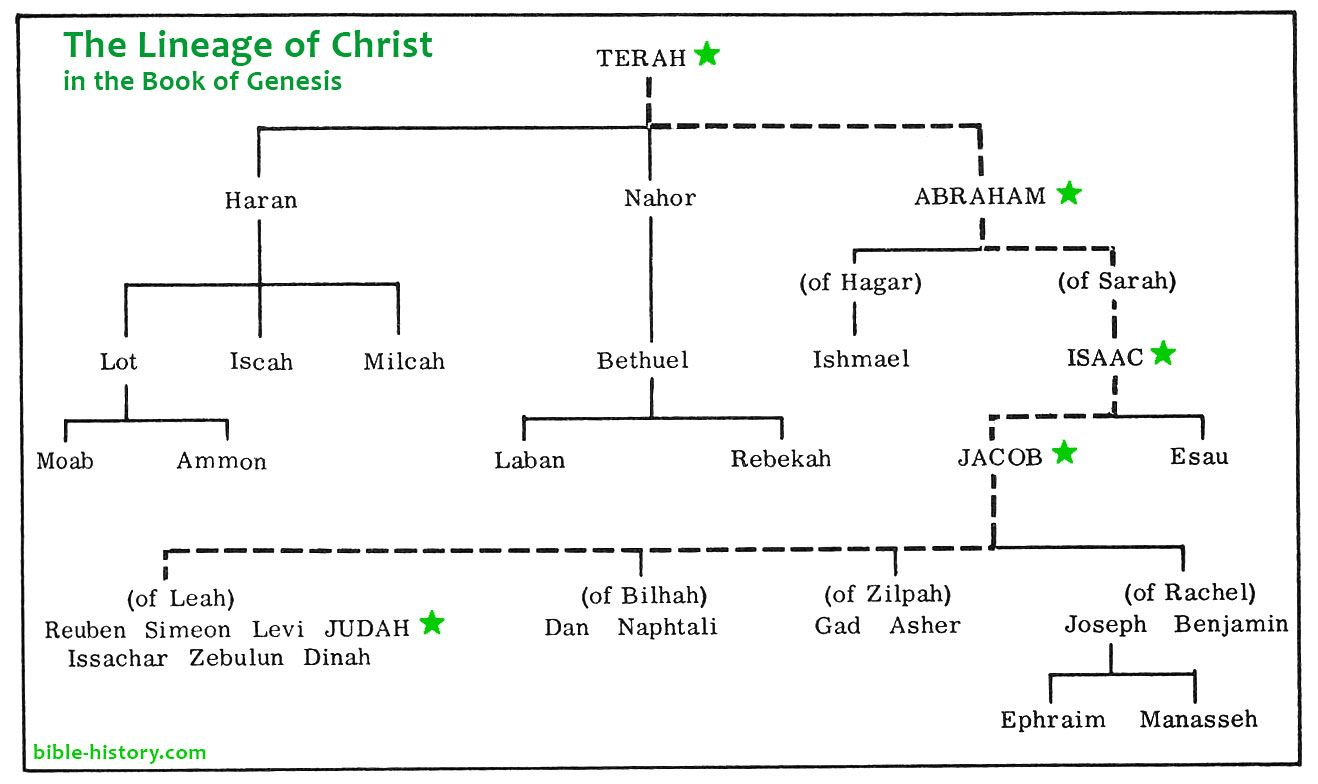 Chart Of The Scarlet Thread Of Christ In The Book Of Genesis From