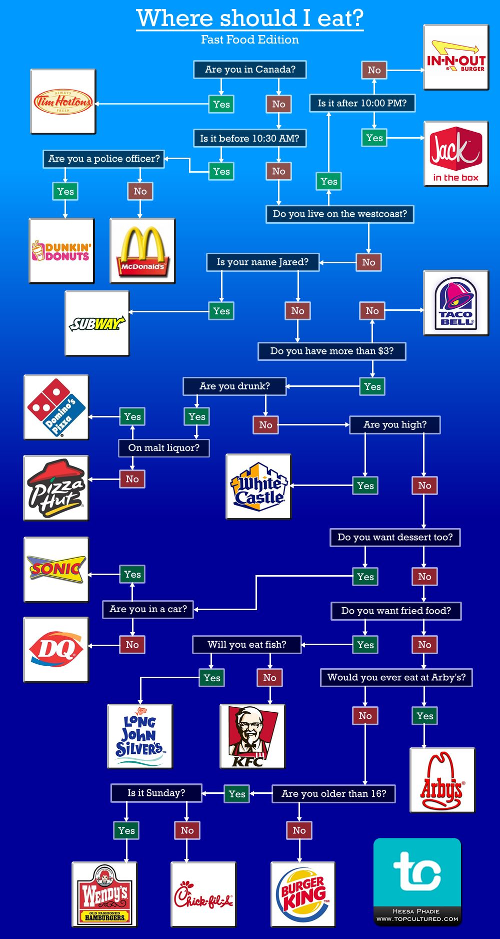 The Flow Charts Of Food  Decision Making  Fast Food Restaurant