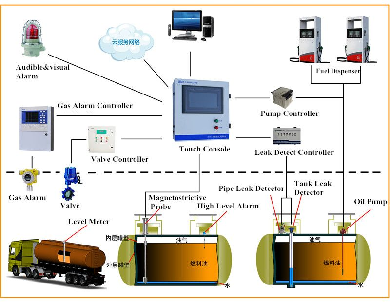 Automatic Tank Gauges For Underground Tank In Petrol Station Can Real Time Monitor Oil Level Water Level Temperature A Petrol Station Gas Station Diesel Fuel