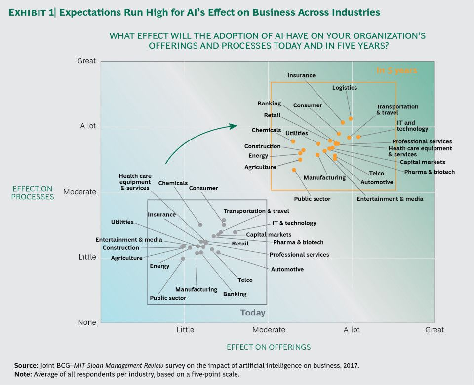Companies expect a lot from AI, but few are actually using it. So says a global survey by BCG and MIT Sloan Management Review. The time to act is now.