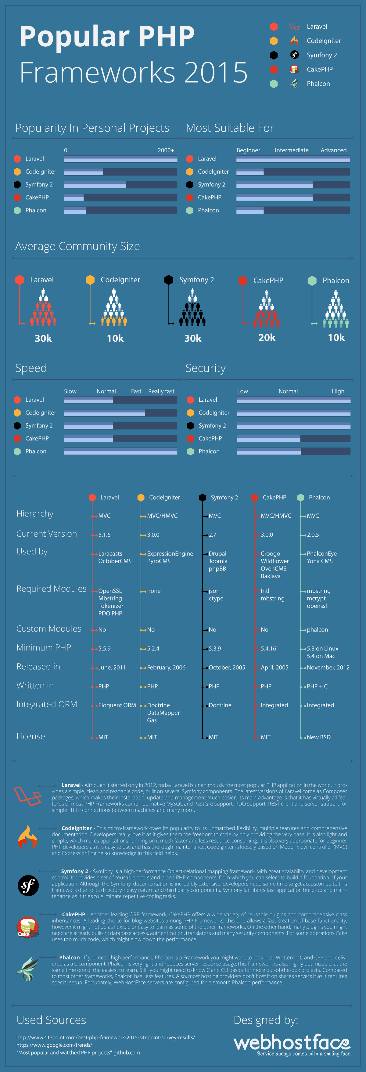 Most Popular Php Frameworks Infographic