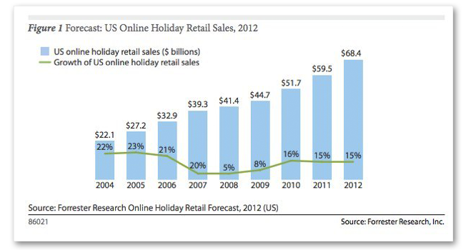 Survey  Of Online Retailers Started Holiday Preparations