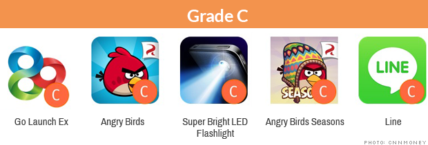 Apps aimed at children collect a shocking amount of data  - The worst grades are reserved for popular children's games like My Talking Tom and Fruit Ninja.