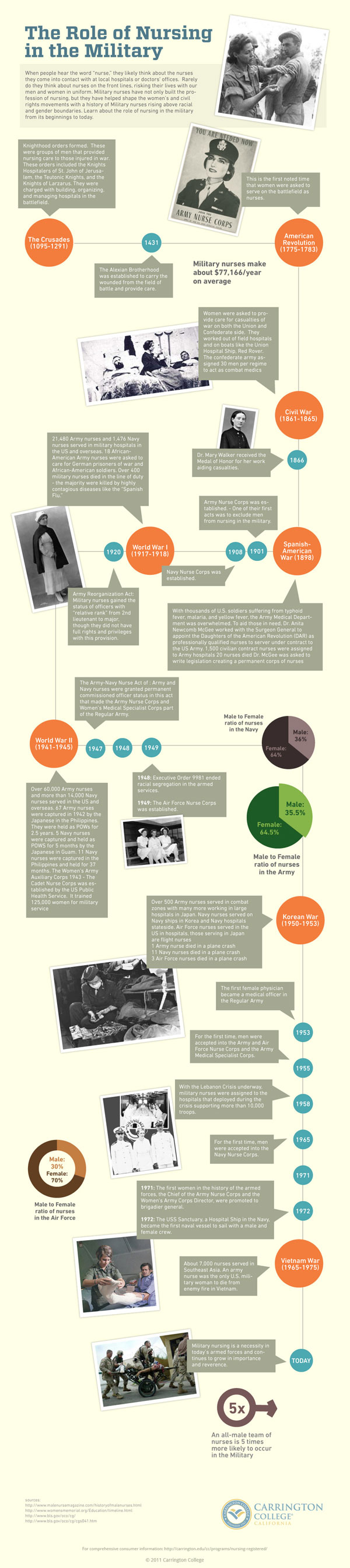 History Of Nursing In The Military Infographic History Of Nursing Military Infographic