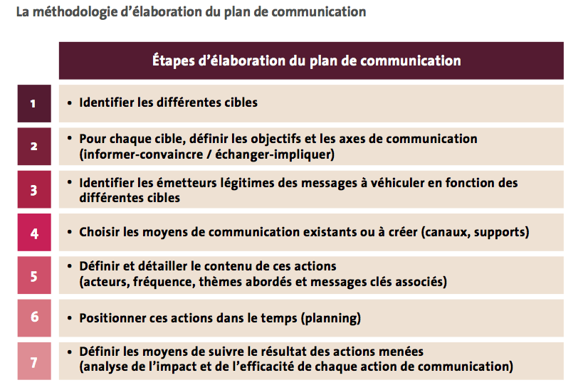 elaborer-plan-de-communication.png (819×548)