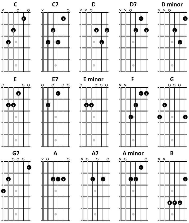 15 Country Guitar Chords You MUST Know - TrueFire Workman1@epbfi - guitar chord chart