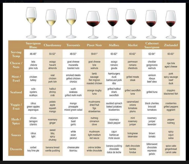 Cheese and wine pairing chart google search wine pairings
