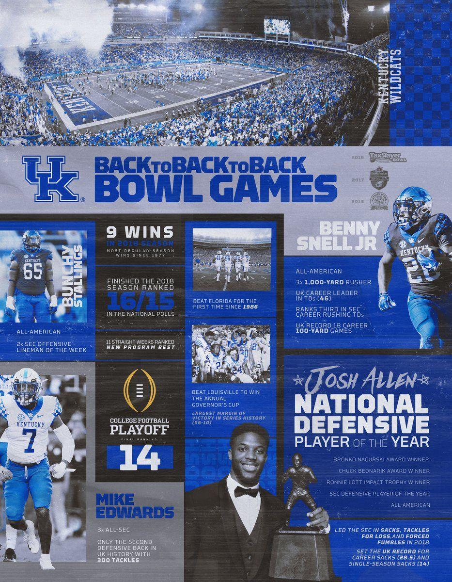 Kentucky Football on Twitter Kentucky football, Kentucky