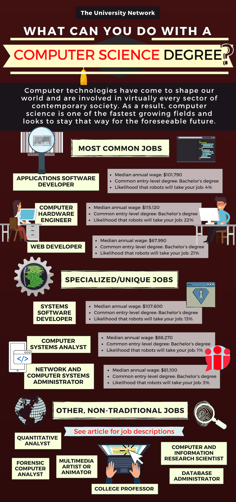 12 Jobs For Computer Science Majors The University Network Computer Science Quotes Computer Science Computer Science Major