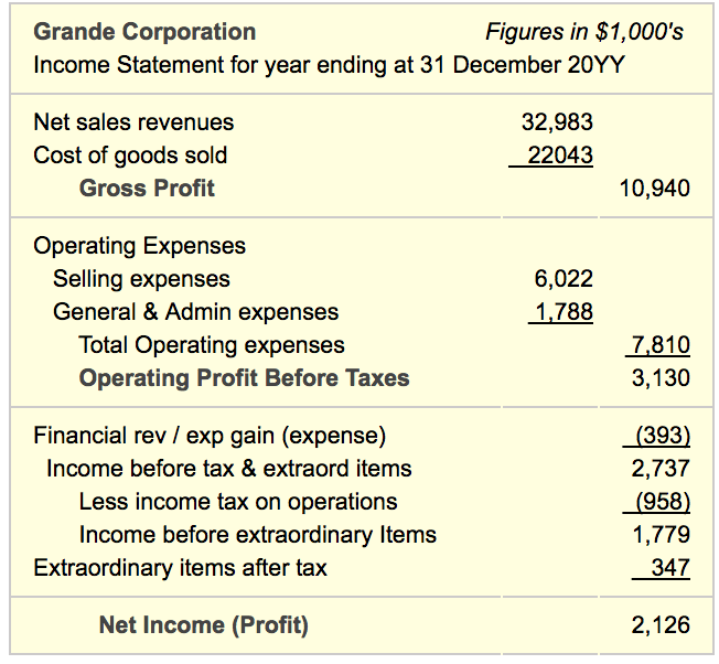 Income Statement P And L Content Structure Meaning Examples