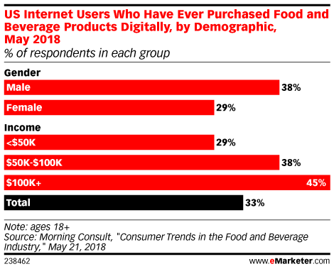 Us Internet Users Who Have Ever Purchased Food And Beverage Products Digitally By Demographic Grocery Online Food And Beverage Industry Infographic Marketing