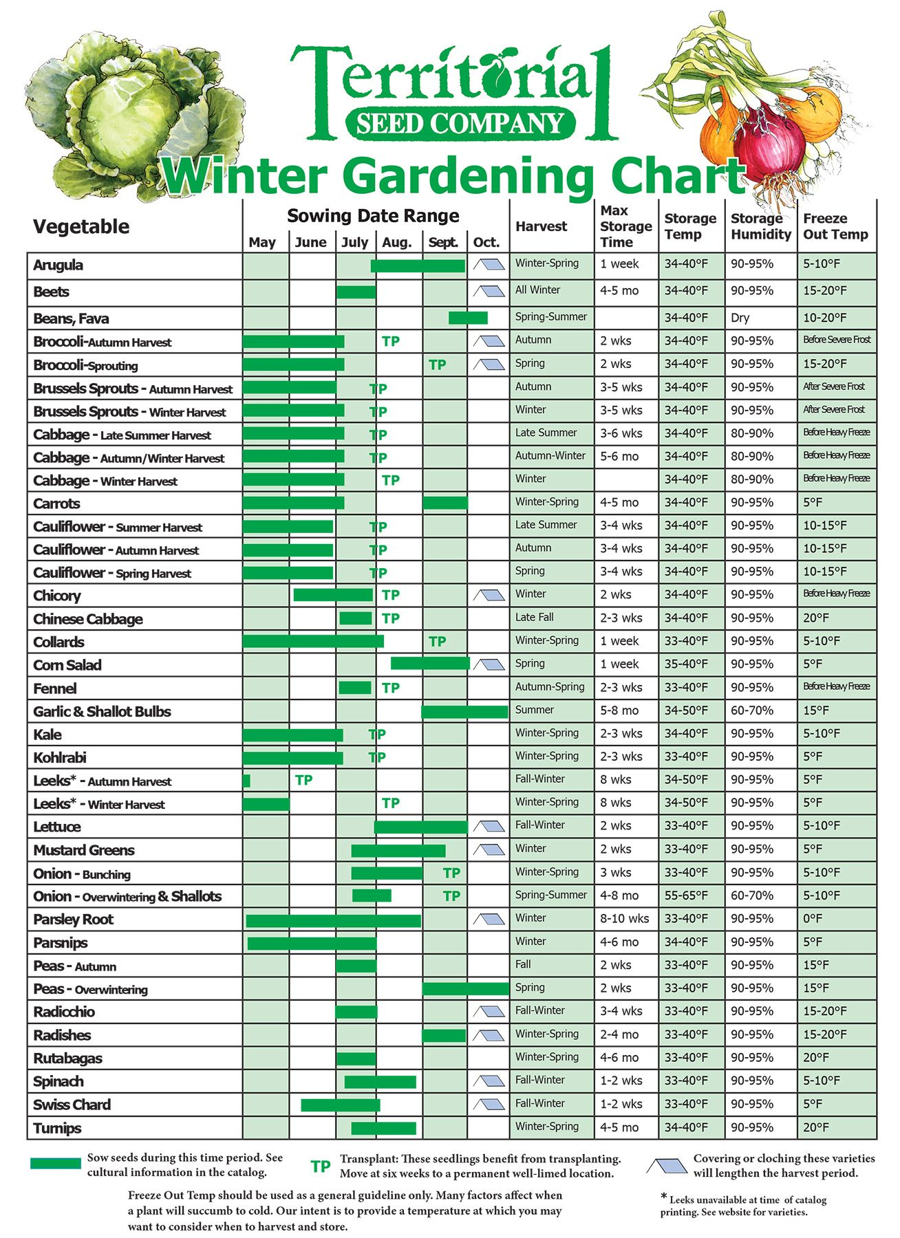 Fall  amp winter growing guides planting chart from territorial seed company http also pin by evelyn vincent on garden charts autumn rh pinterest