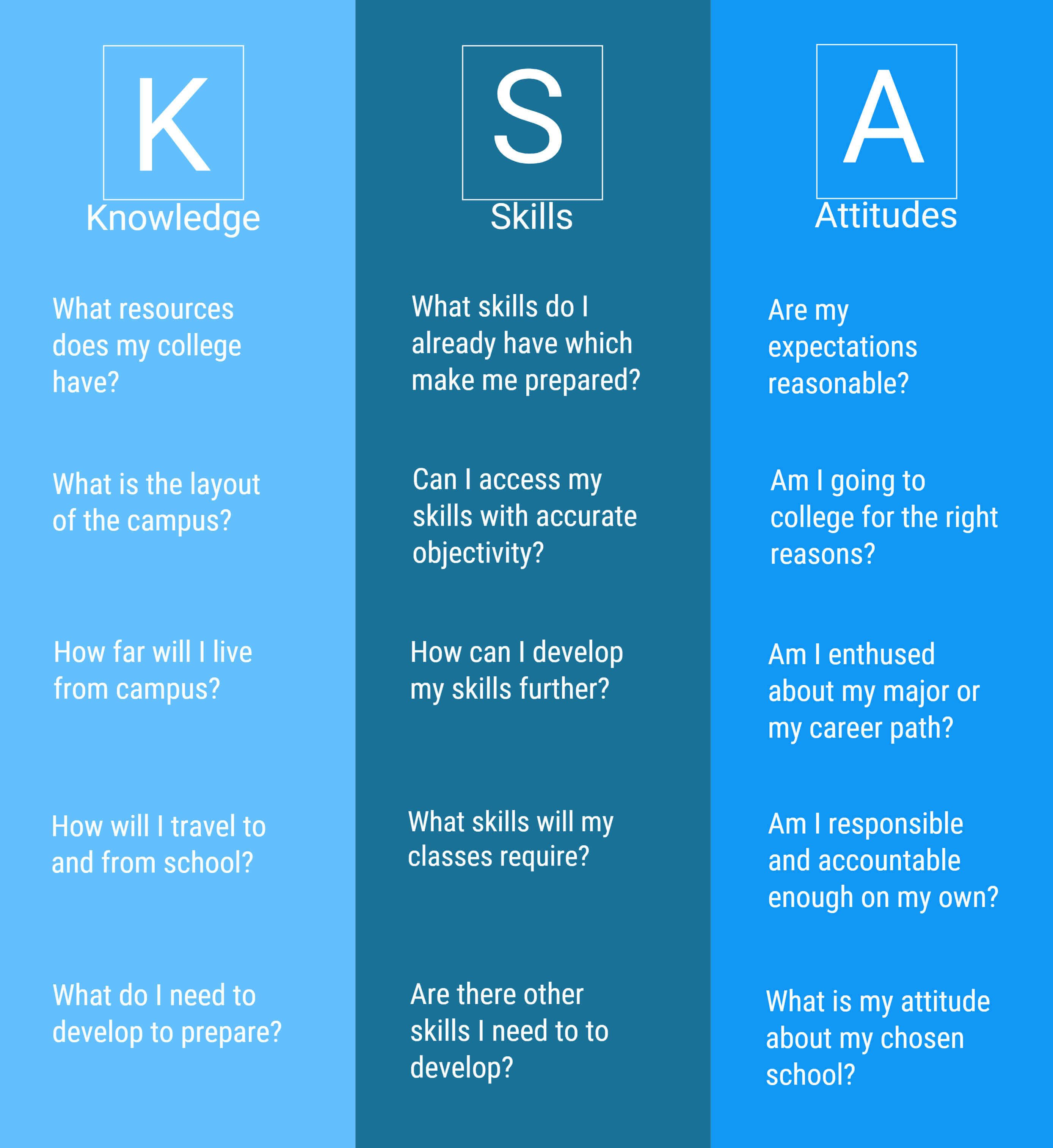 Ksa Knowledge Skills And Attitudes High School High School Students College