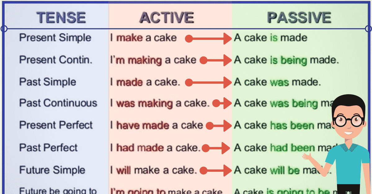 The Passive Voice Important Rules And Examples English