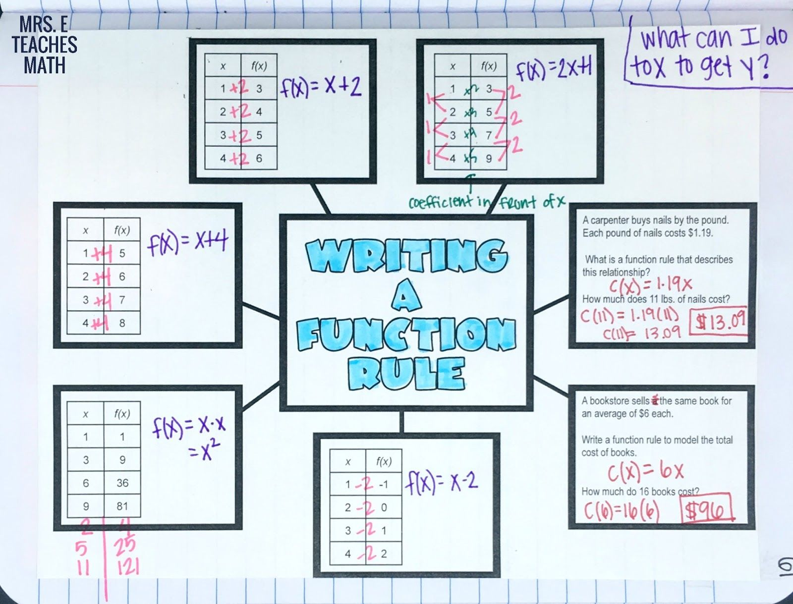 Writing a Function Rule Graphic Organizer | Emma algebra | Pinterest ...