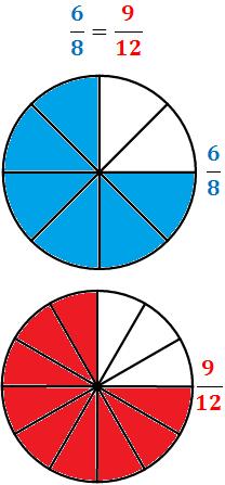 Fracciones Equivalentes 6 8 Y 9 12 Fracciones Equivalentes Fracciones Fracciones Equivalentes Ejercicios