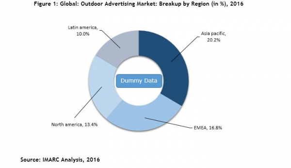 Outdoor Advertising Market Size Share Growth Industry Analysis