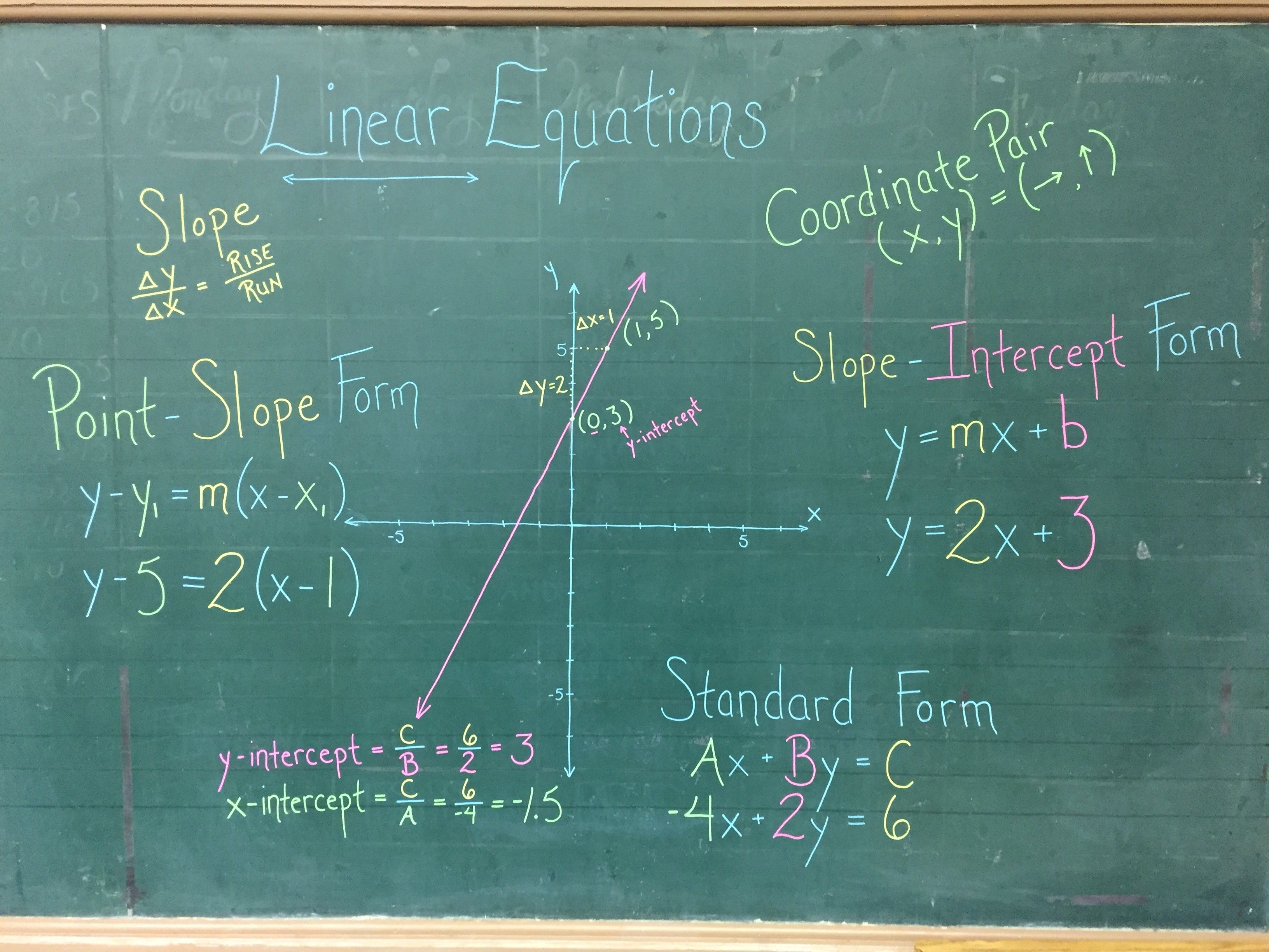 All About Linear Equations