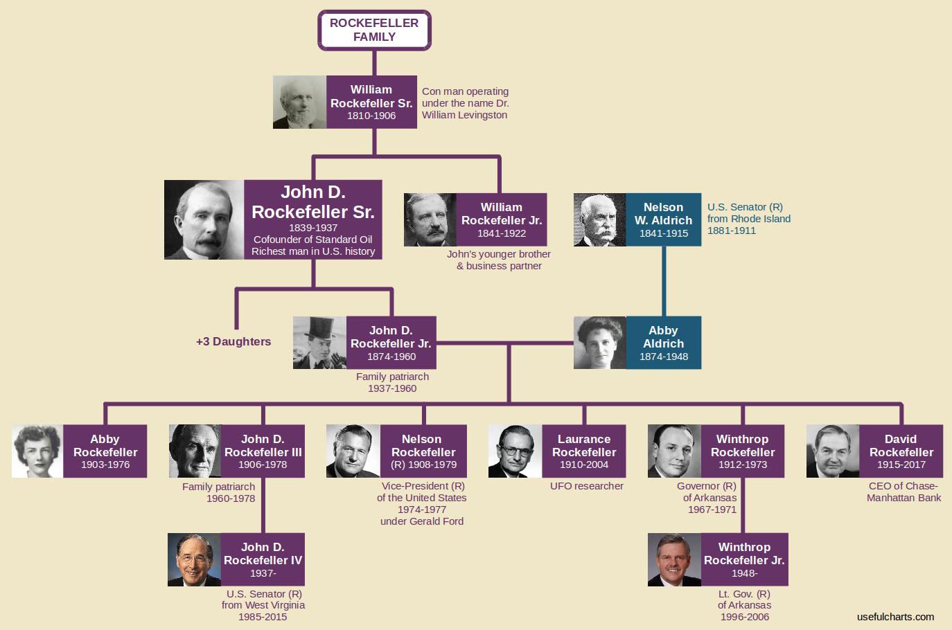 Rockefeller Family Tree