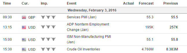 Wednesday Week  Upcoming Economic Events Gmt Economy