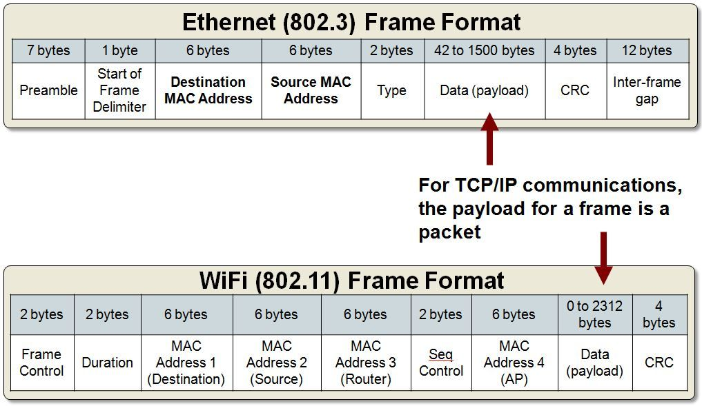 Packet Structure of Frame