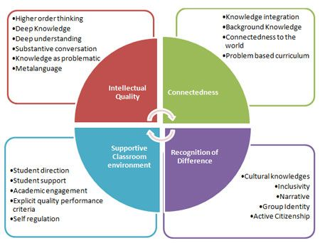 Productive Pedagogies Are Effective Pedagogy Incorporating An Array Of Teaching Strategies That Support Clas Learning Theory Pedagogy Learning And Development