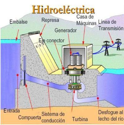 Resultado De Imagen Para Centrales Hidroelectricas Energia Hidraulica Energia Hidroelectrica Energia Renovable