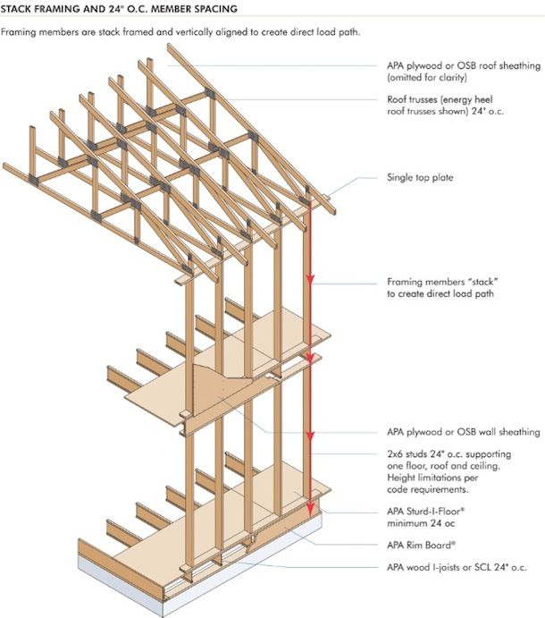 stacked framing | Reference | Pinterest | Frame, House and Construction