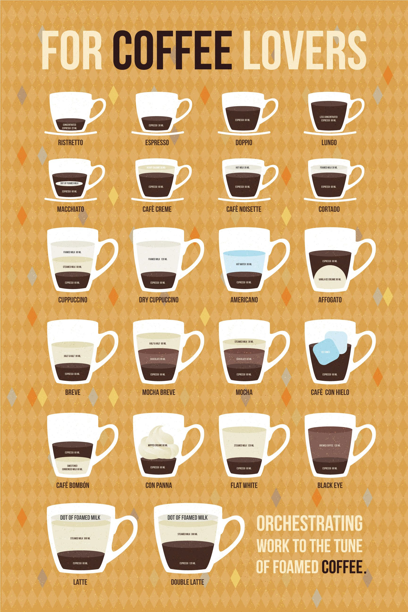 Coffee Lover S Guide To Coffee Preparations Coffee Infographic Coffee Type Espresso Drinks