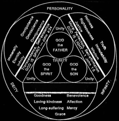 Scutum Fidei    Diagram    The    Shield    of the Trinity is a