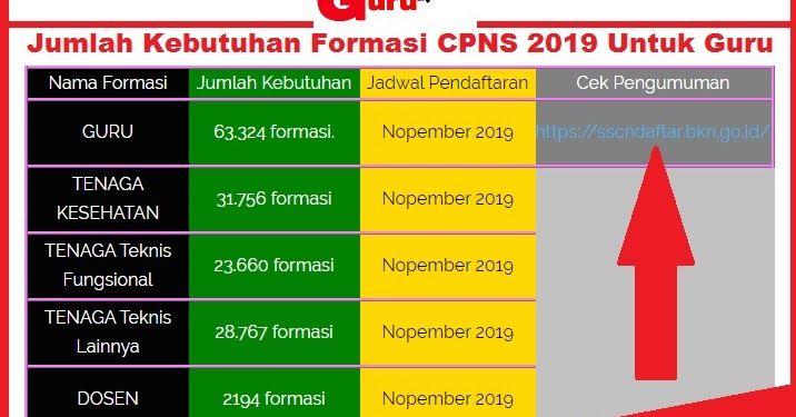 43++ Apakah cpns 2021 ada formasi guru info cpns terbaru