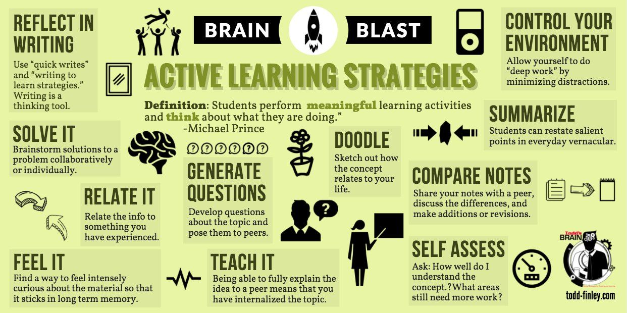 Teaching And Learning Strategies Resources Tips Active