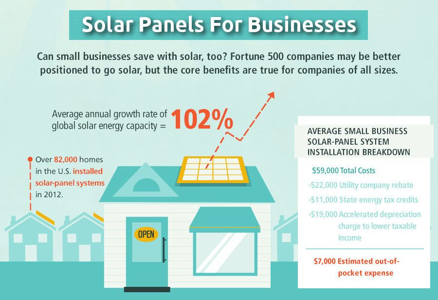 Is Solar Right For Your Business Get The Answer At Http Www Solarbuddy Com Solar Business Solar Energy Solar Solar Panel System