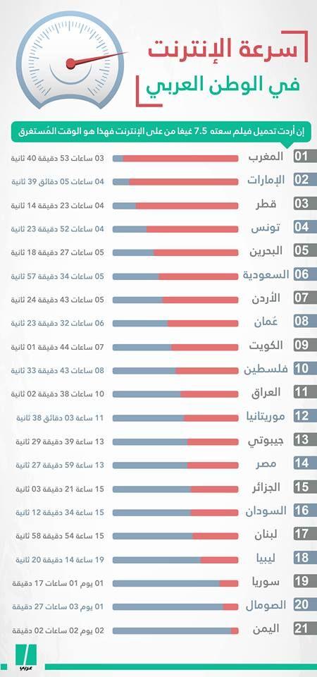 إنفوجراف تعرف على سرعة الإنترنت في الوطن العربي Words Arabic Words Arabic Quotes