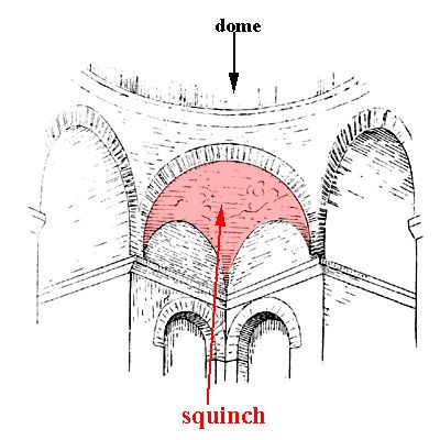 Glossary of Medieval Art and Architecture:squinch | Art and architecture,  Romanesque art, Conservation architecture