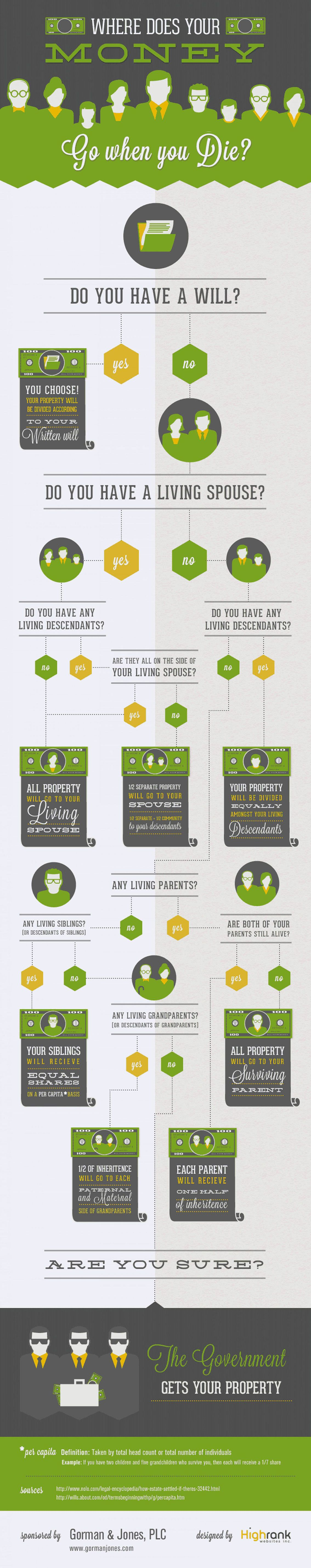 What happens to your money when you die flowchart personal what happens to your money when you die flowchart nvjuhfo Choice Image