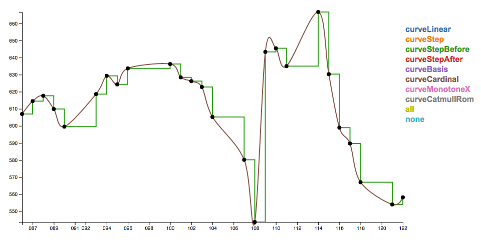 d3v4 curve interpolation comparison | DataViz | D3 js Demos