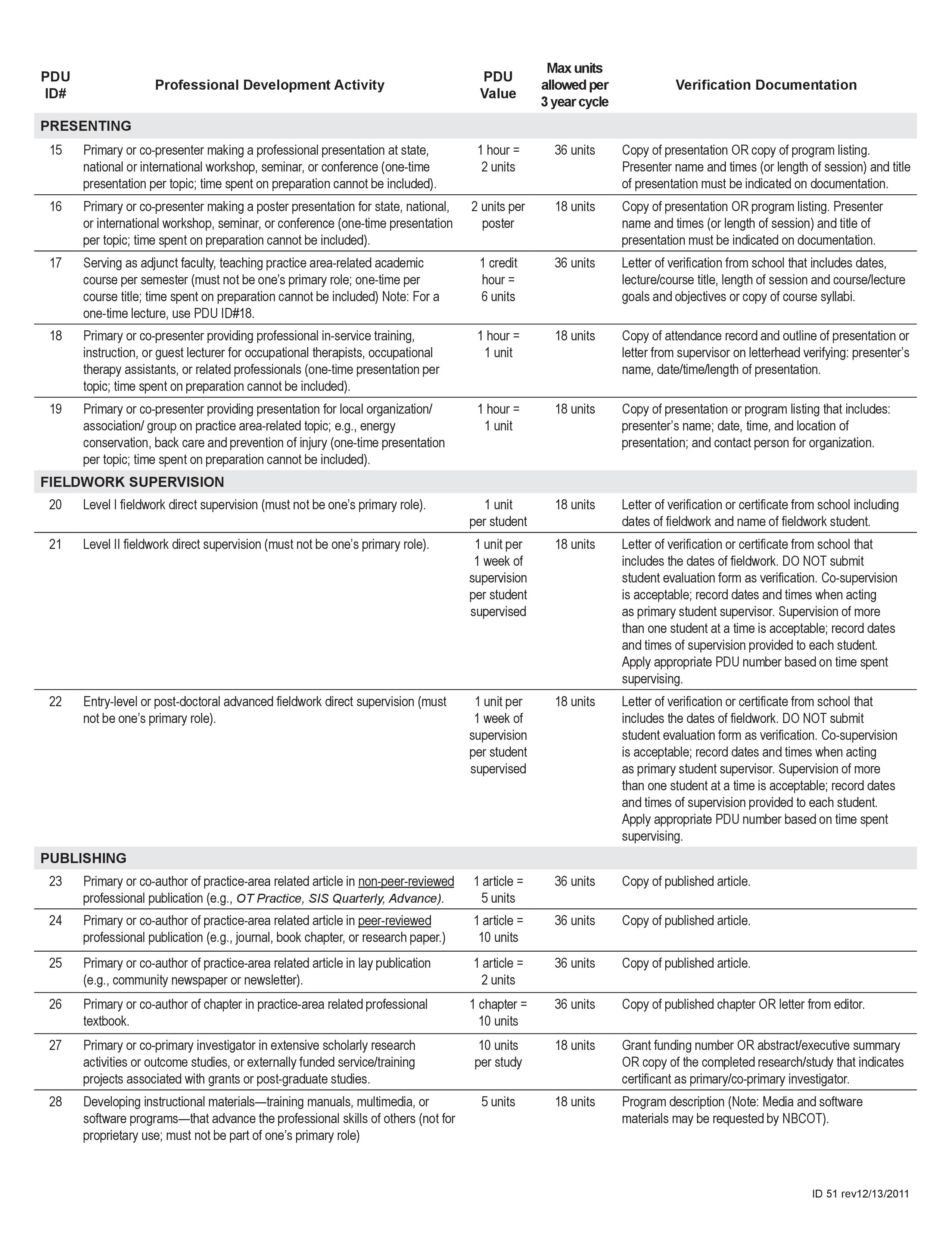 Nbcot Pdu Professional Development Units Ceu S 2 Alh 2940