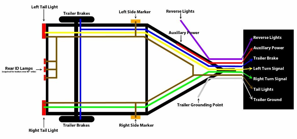 4 Way Wiring Diagram For Trailer Lights:  Heavy Haulers RV Resource Guide ,Design