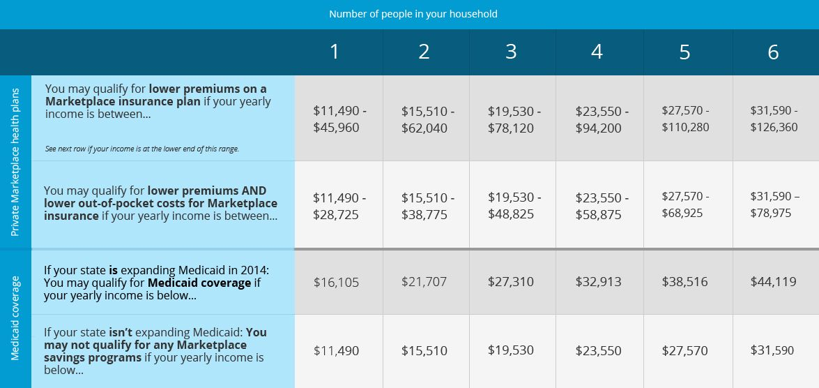 This Health Care Savings Chart Shows If You May Qualify For Lower