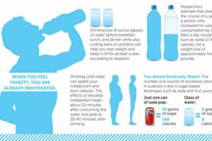 dehidration