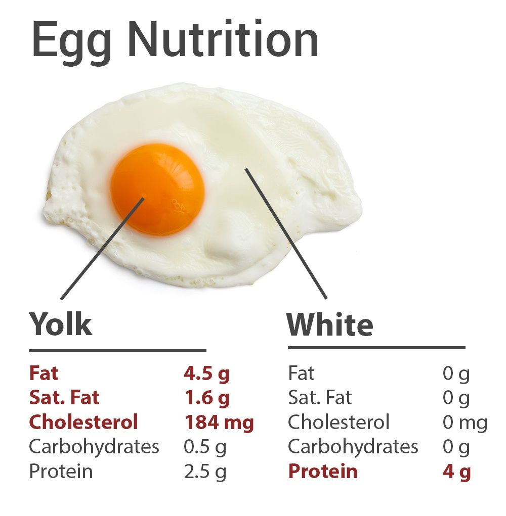 Egg Nutrition Facts Egg Nutrition Facts Egg White Nutrition Strawberry Nutrition Facts