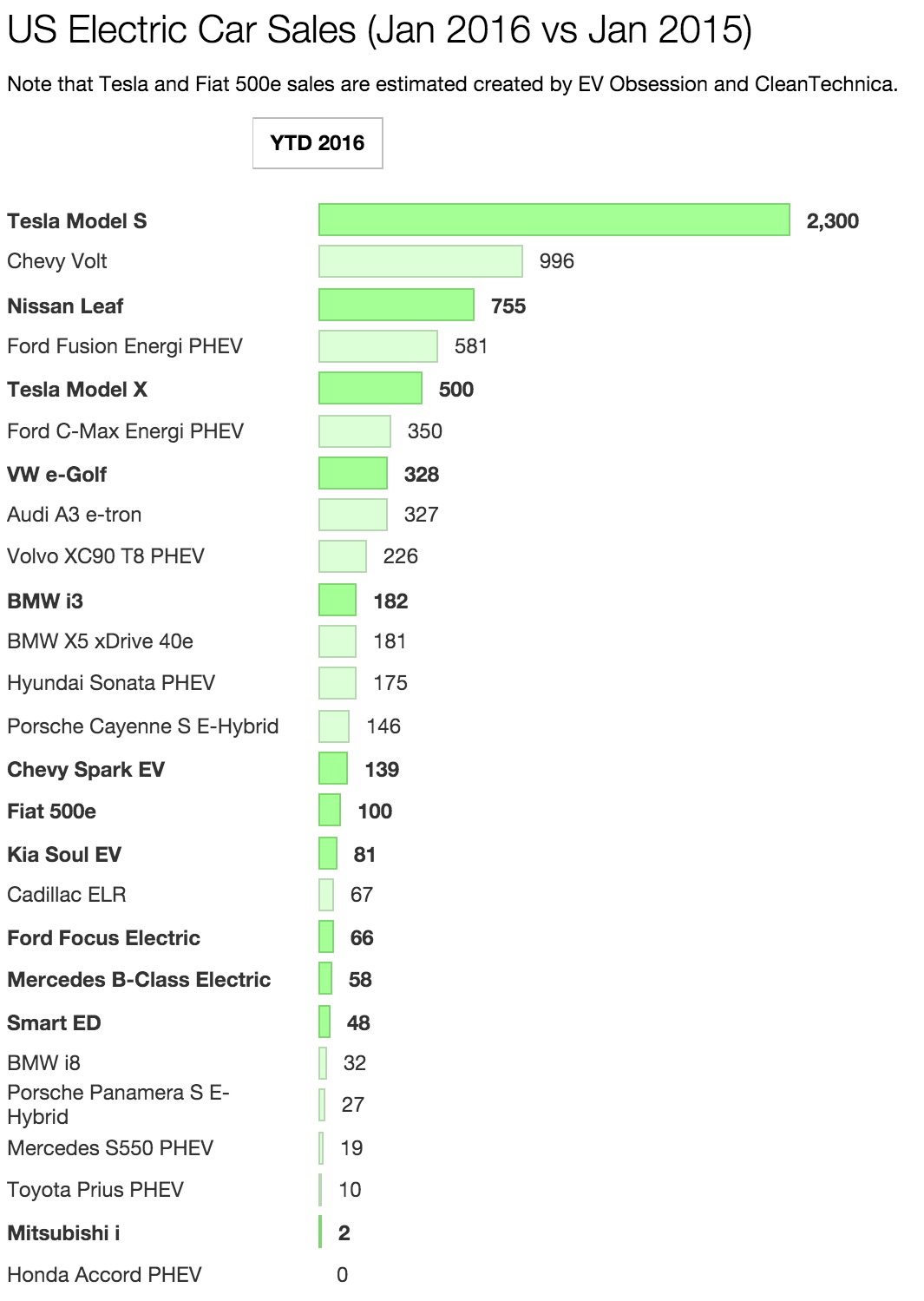 Us Electric Car Sales Rise 15 January Electric Car Sales Cars For Sale Tesla Model S Electric Car