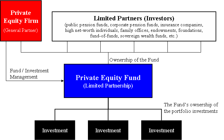 Private Equity Firm Wikipedia The Free Encyclopedia Private Equity Venture Capital Investing
