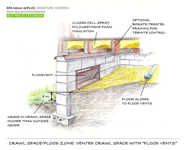 Crawl Spaces In Flood Zones My Home Science Flood Zone Flood Crawlspace
