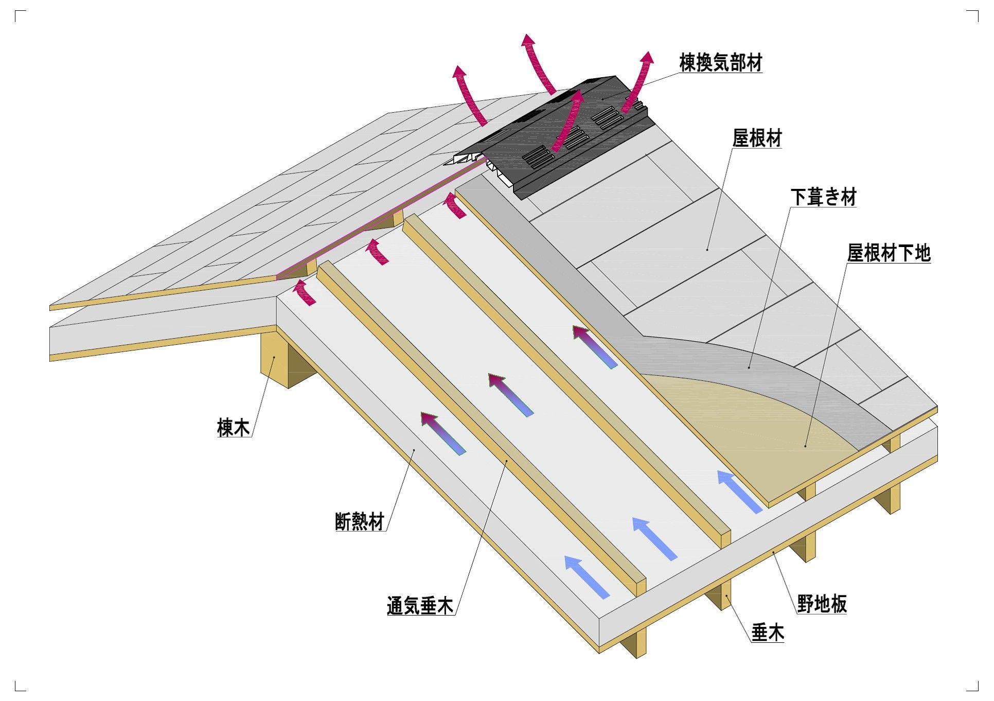 屋根通気工法 おしゃれまとめの人気アイデア Pinterest M M 屋根