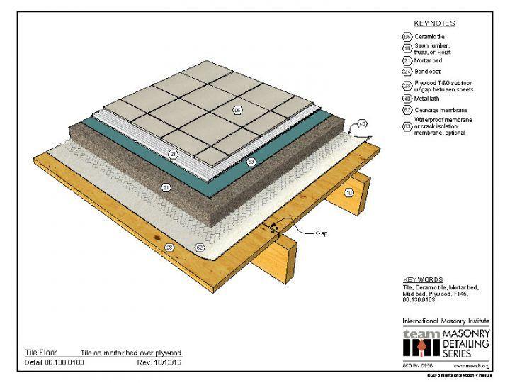 061300103 in 2019 Fiberglass insulation, Masonry wall
