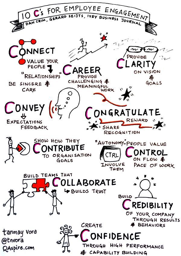 10 C's of Engagement. Employee engagement is a direct reflection of how employees feel valued and involved, with a clear vision and understanding of how they can make a difference. The 11th C, not mentioned here, is Communication – leaders must communicate a clear vision and share ongoing progress, short term and long term wins and recognizes contribution to fuel motivation and momentum. lso important: leaders must communication styles appropriate to individual behavioral preferences…