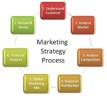 Key elements of a successful marketing strategy mostafa - marketing report