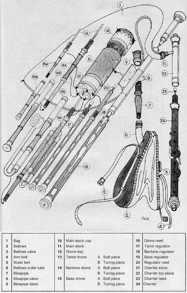 na piobairi uilleann - pipe diagram